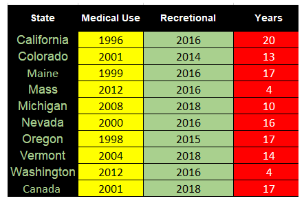 table red green yellow cannabis medical vs recreational